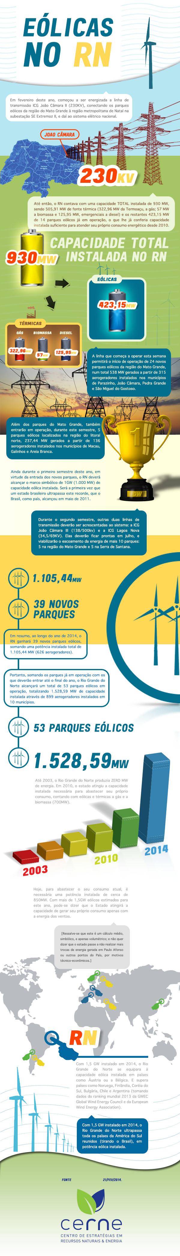 Infográfico CERNE - Eólicas no RN