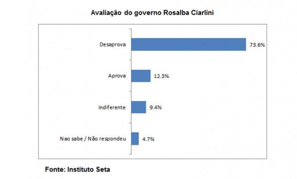 Rosalba apresenta uma leve melhora na avaliação do governo: desaprovação está em 73,6% . Índice que já foi pior no passado.