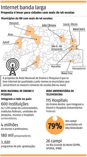 Infográfico: Tribuna do Norte