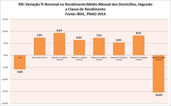 rn variação do rendimento